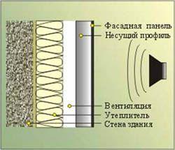 звукоизоляция стен Ростов-на-Дону